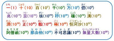 Japanese numerical units